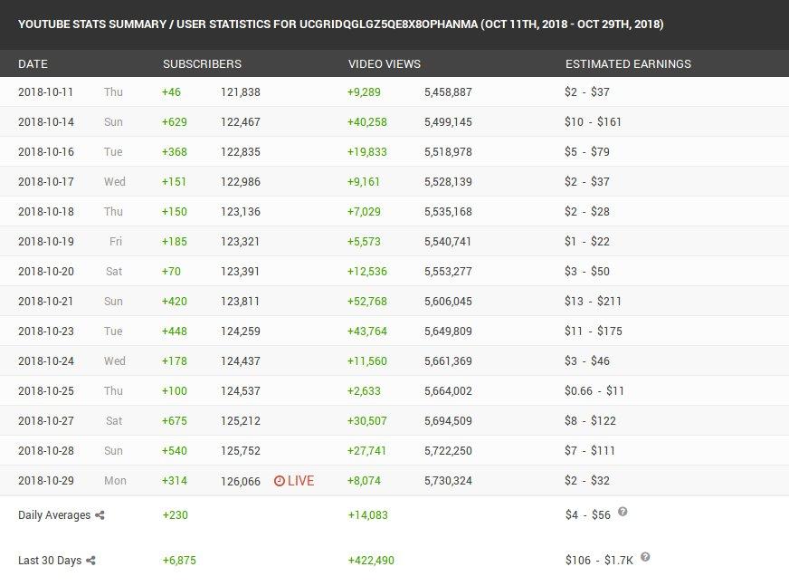 Иллюстрация на тему Статистика Ютуб каналов: посмотреть и проверить подписчиков