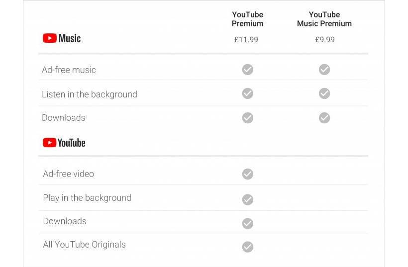 Иллюстрация на тему YouTube в фоновом режиме: как слушать на Android