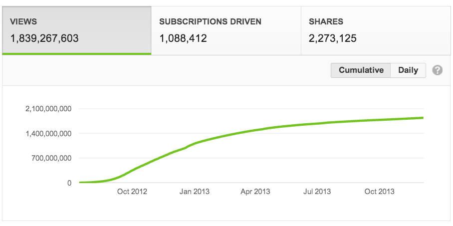Иллюстрация на тему Сколько зарабатывает Ютуб канал: статистика дохода